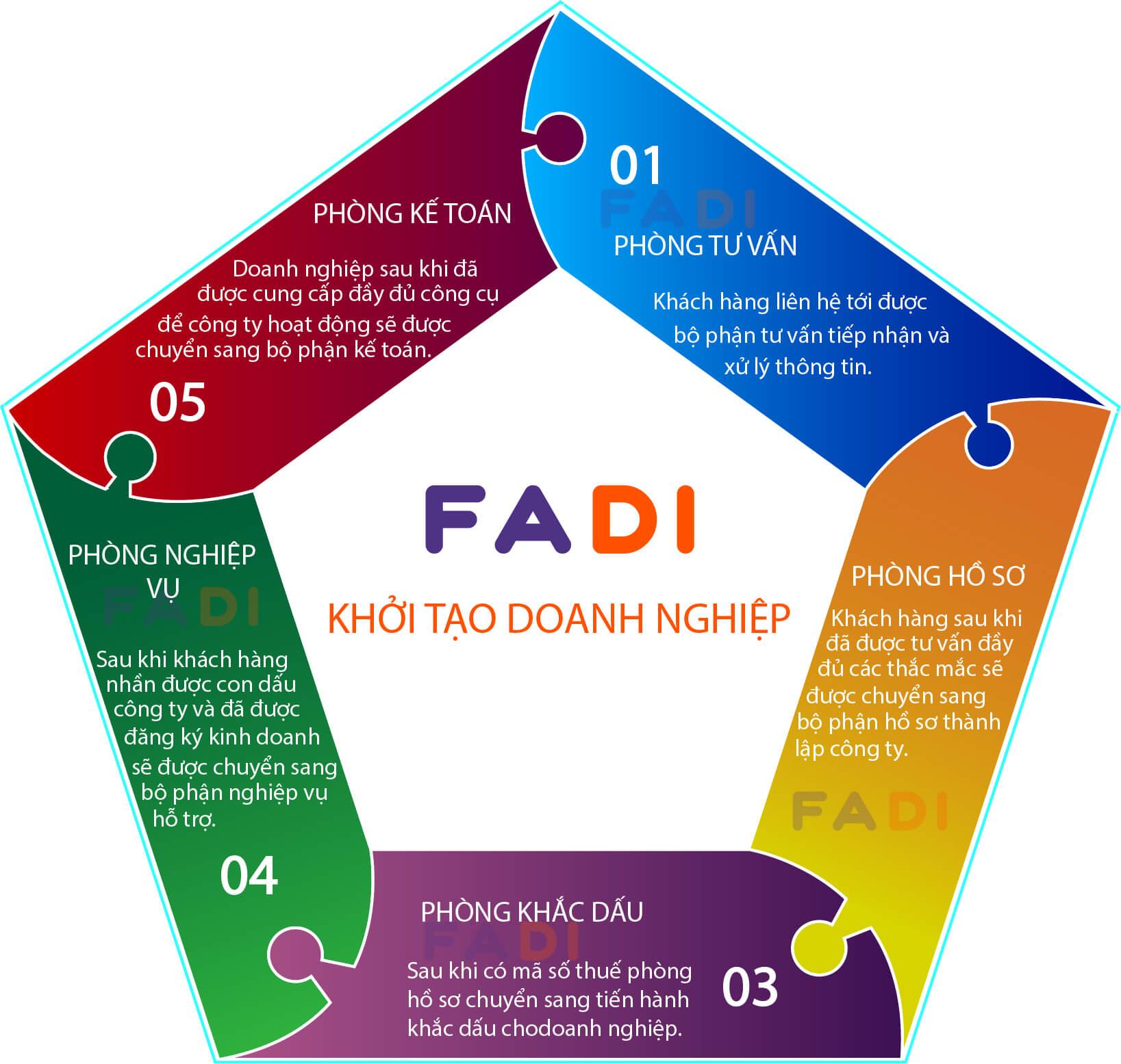 Thành lập công ty / doanh nghiệp - quy trình 5 sao từ FADI