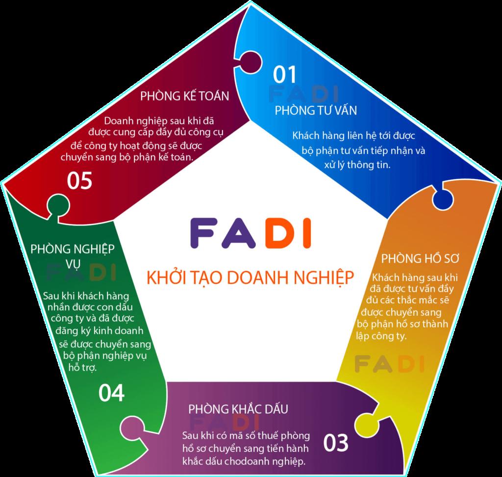 Quy trình soạn hồ sơ 5 sao của FADI